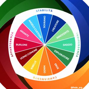 L'Archetipal branding: i 12 archetipi di Jung per il tuo brand